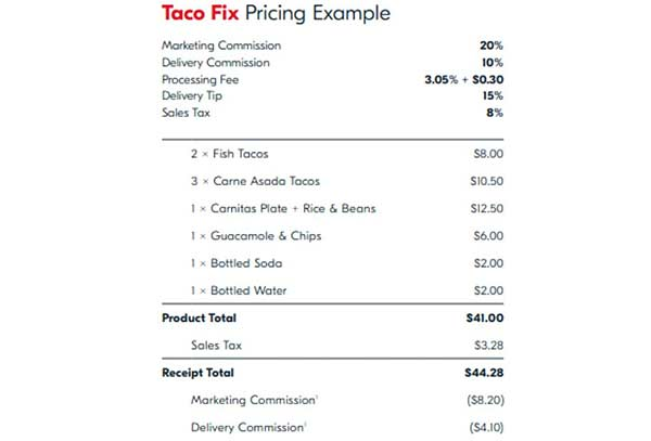 平台没赚、餐厅亏钱的美团外卖订餐平台成本花哪去了?
